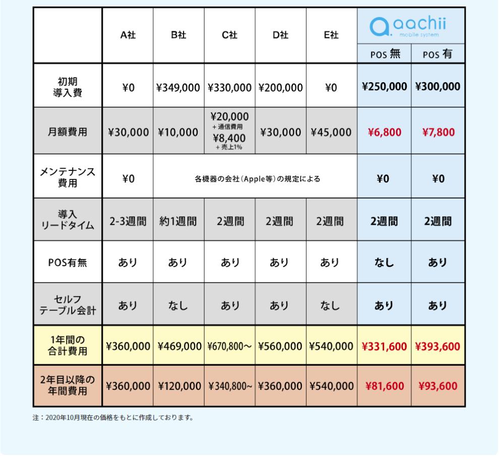 沖縄ラインオーダーシステム比較